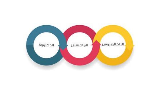 الدراسة في قطر